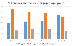 Engagement-graph-reduced